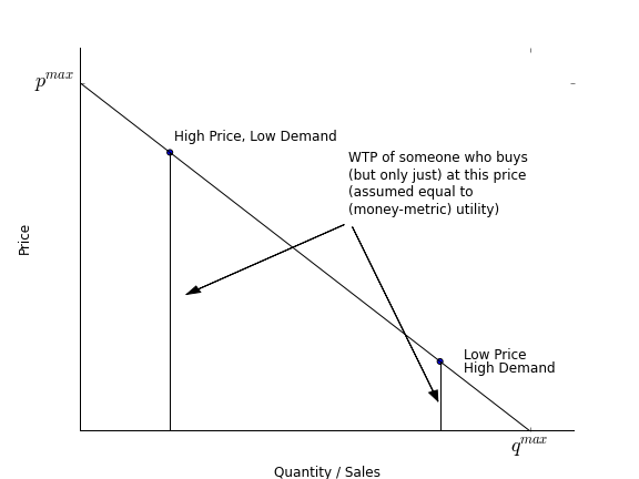 demand curve essay This is not an example of the work written by our professional essay writers   the lower price of computers caused the demand curve for computer software.