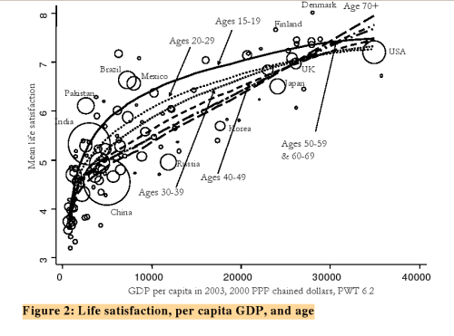 Life satisfaction, per capita GDP, and age