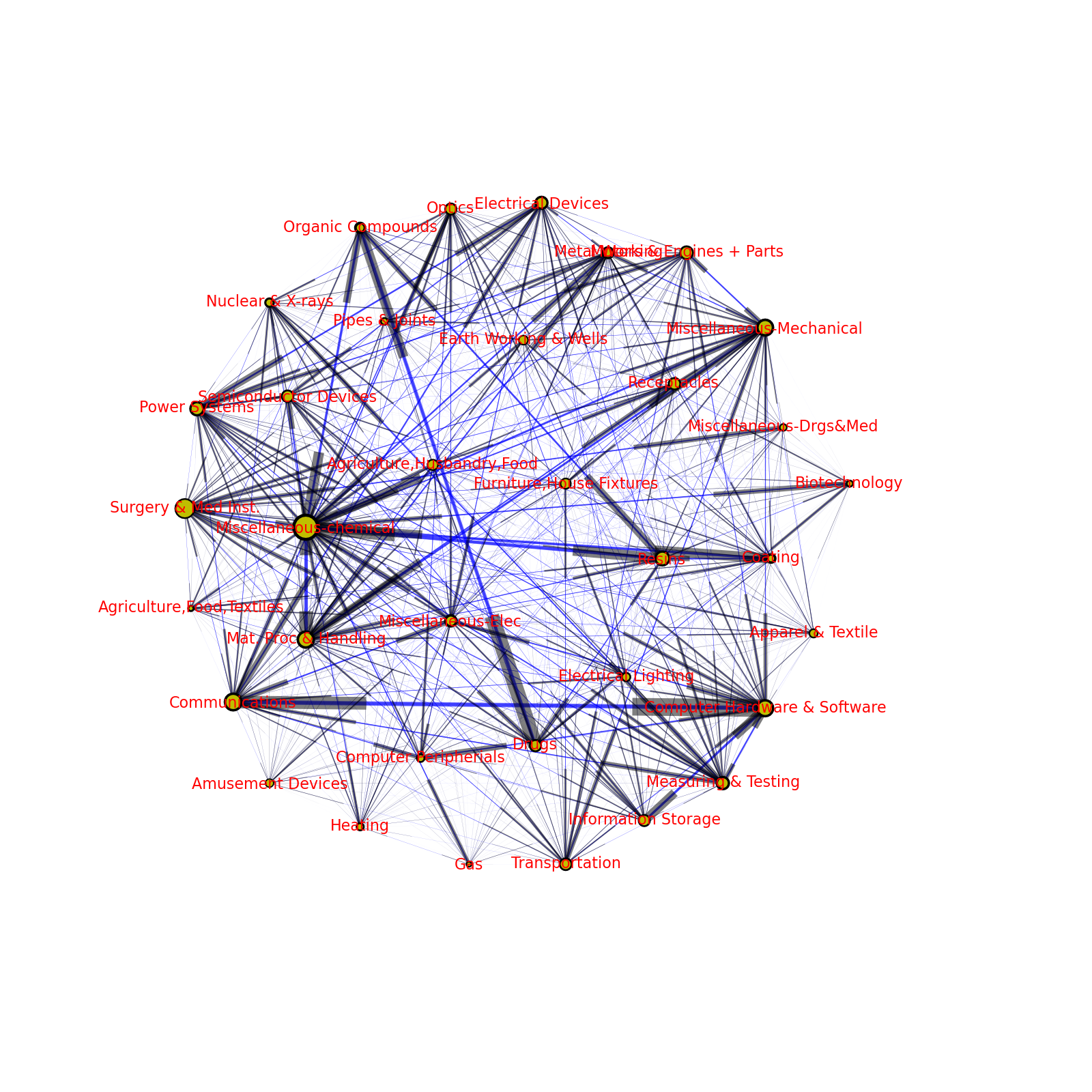 Visualizing Technology Flows from Patent Data · Rufus Pollock Online